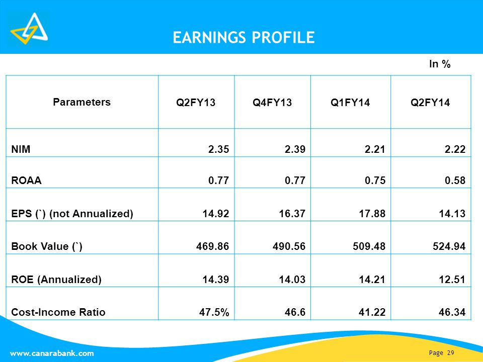 Page 29 www.canarabank.com EARNINGS PROFILE In % Parameters Q2FY13Q4FY13Q1FY14Q2FY14 NIM 2.352.392.212.22 ROAA0.77 0.750.58 EPS (`) (not Annualized)14.9216.3717.8814.13 Book Value (`)469.86490.56509.48524.94 ROE (Annualized)14.3914.0314.2112.51 Cost-Income Ratio47.5%46.641.2246.34