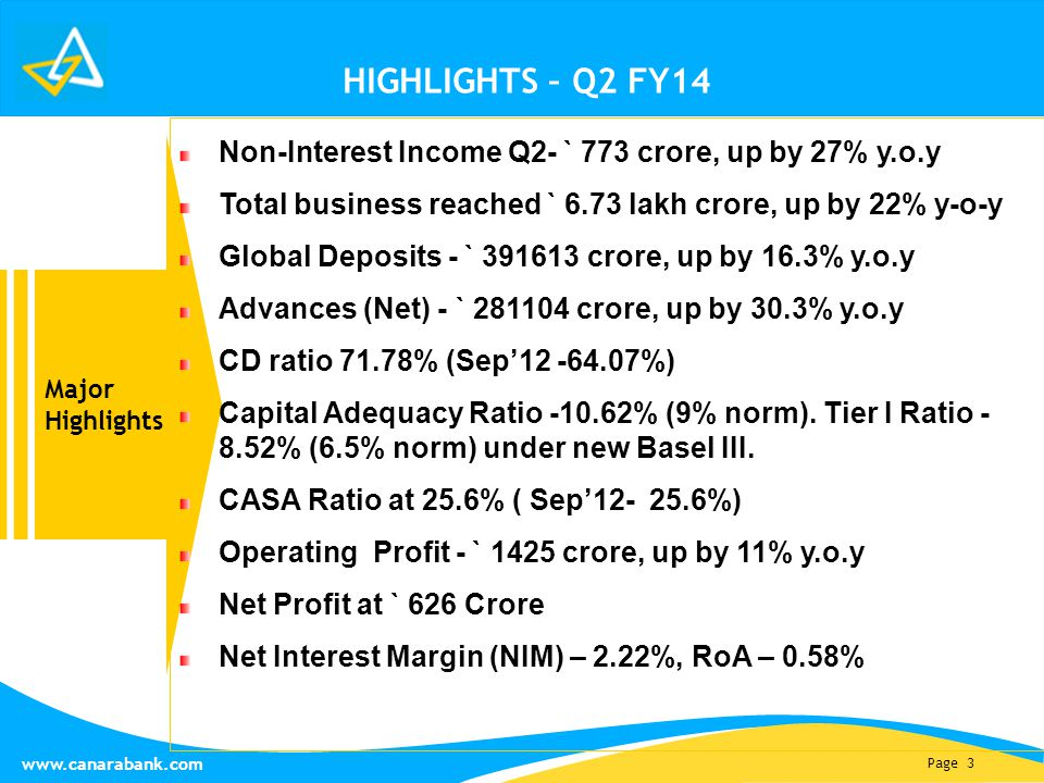 Page 3 www.canarabank.com HIGHLIGHTS – Q2 FY14 Major Highlights Non-Interest Income Q2- ` 773 crore, up by 27% y.o.y Total business reached ` 6.73 lakh crore, up by 22% y-o-y Global Deposits - ` 391613 crore, up by 16.3% y.o.y Advances (Net) - ` 281104 crore, up by 30.3% y.o.y CD ratio 71.78% (Sep'12 -64.07%) Capital Adequacy Ratio -10.62% (9% norm).
