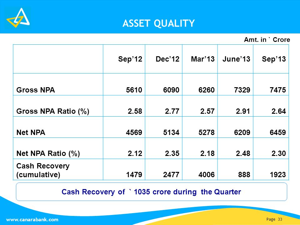 Page 33 www.canarabank.com ASSET QUALITY Sep'12Dec'12Mar'13June'13Sep'13 Gross NPA56106090626073297475 Gross NPA Ratio (%) 2.582.772.572.912.64 Net NPA45695134527862096459 Net NPA Ratio (%) 2.122.352.182.482.30 Cash Recovery (cumulative) 1479247740068881923 Cash Recovery of ` 1035 crore during the Quarter Amt.