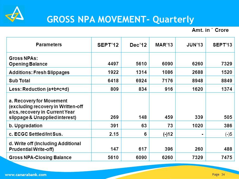 Page 34 www.canarabank.com GROSS NPA MOVEMENT- Quarterly Parameters SEPT'12Dec'12 MAR'13JUN'13SEPT'13 Gross NPAs: Opening Balance 44975610609062607329