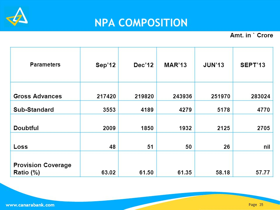 Page 35 www.canarabank.com NPA COMPOSITION Parameters Sep'12Dec'12MAR'13JUN'13SEPT'13 Gross Advances 217420219820243936251970283024 Sub-Standard 35534189427951784770 Doubtful 20091850193221252705 Loss 48515026nil Provision Coverage Ratio (%) 63.0261.5061.3558.1857.77 Amt.