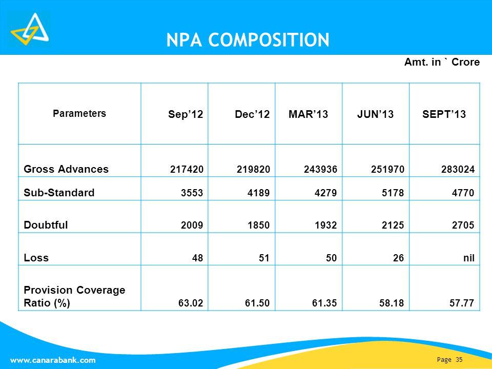 Page 35 www.canarabank.com NPA COMPOSITION Parameters Sep'12Dec'12MAR'13JUN'13SEPT'13 Gross Advances 217420219820243936251970283024 Sub-Standard 35534