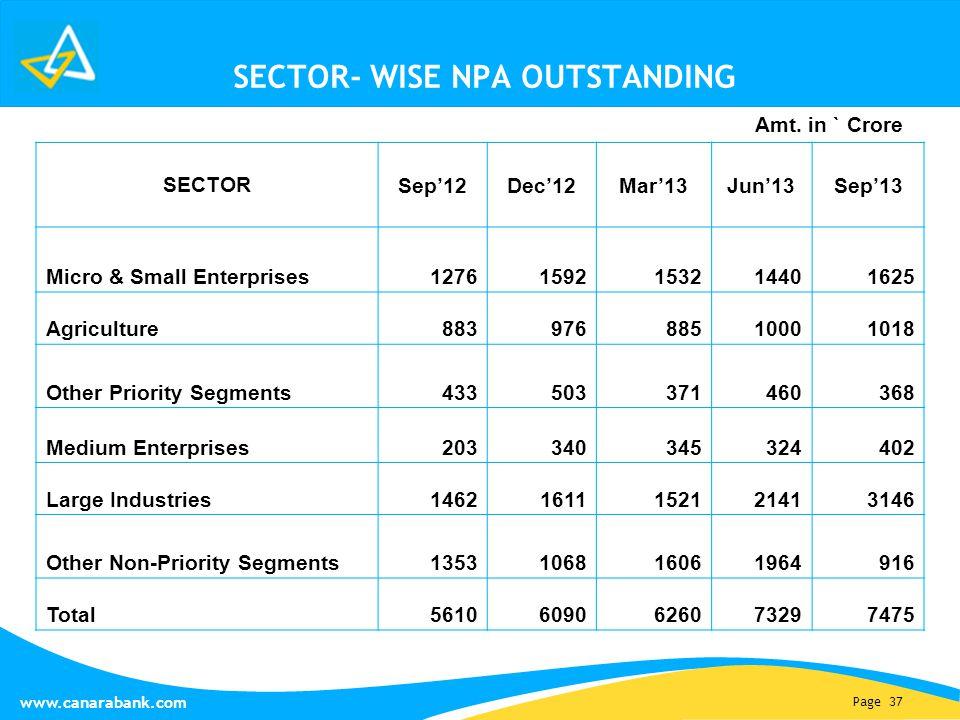 Page 37 www.canarabank.com SECTOR- WISE NPA OUTSTANDING SECTOR Sep'12Dec'12Mar'13Jun'13Sep'13 Micro & Small Enterprises 12761592153214401625 Agricultu