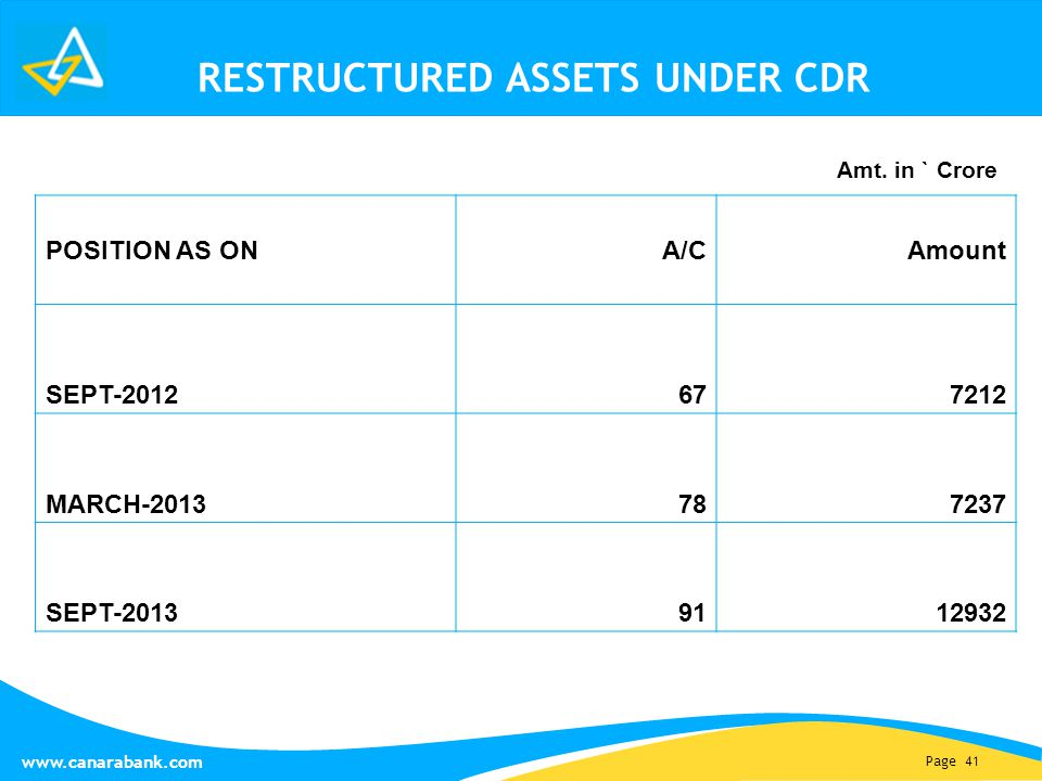 Page 41 www.canarabank.com RESTRUCTURED ASSETS UNDER CDR POSITION AS ONA/CAmount SEPT-2012 677212 MARCH-2013 787237 SEPT-2013 9112932 Amt.