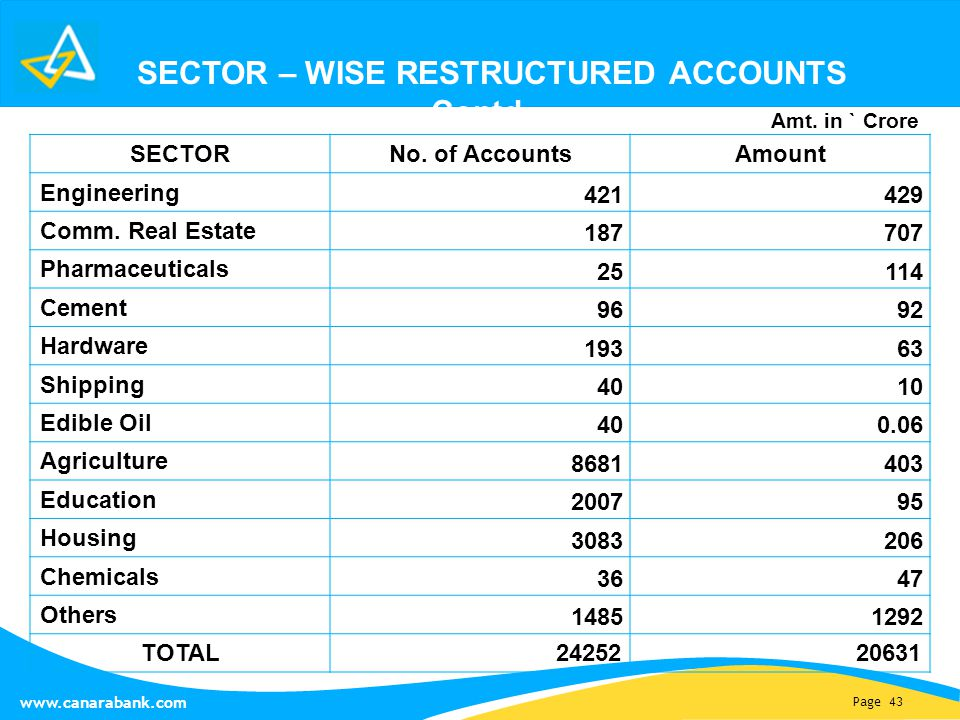 Page 43 www.canarabank.com SECTOR No.of AccountsAmount Engineering 421429 Comm.