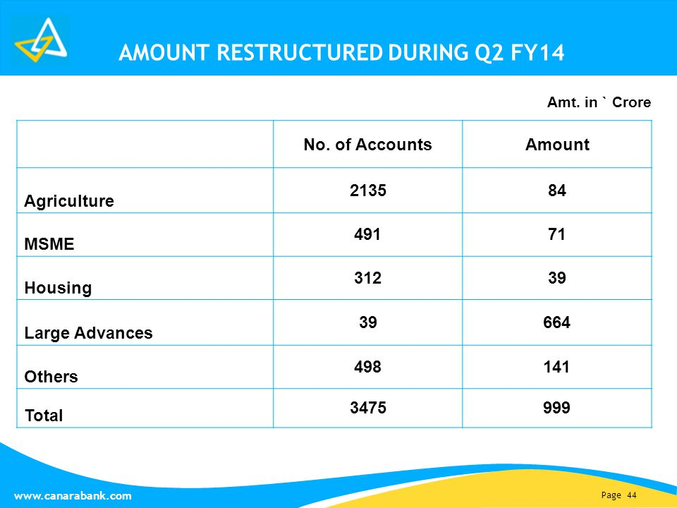 Page 44 www.canarabank.com AMOUNT RESTRUCTURED DURING Q2 FY14 No. of AccountsAmount Agriculture 213584 MSME 49171 Housing 31239 Large Advances 39664 O