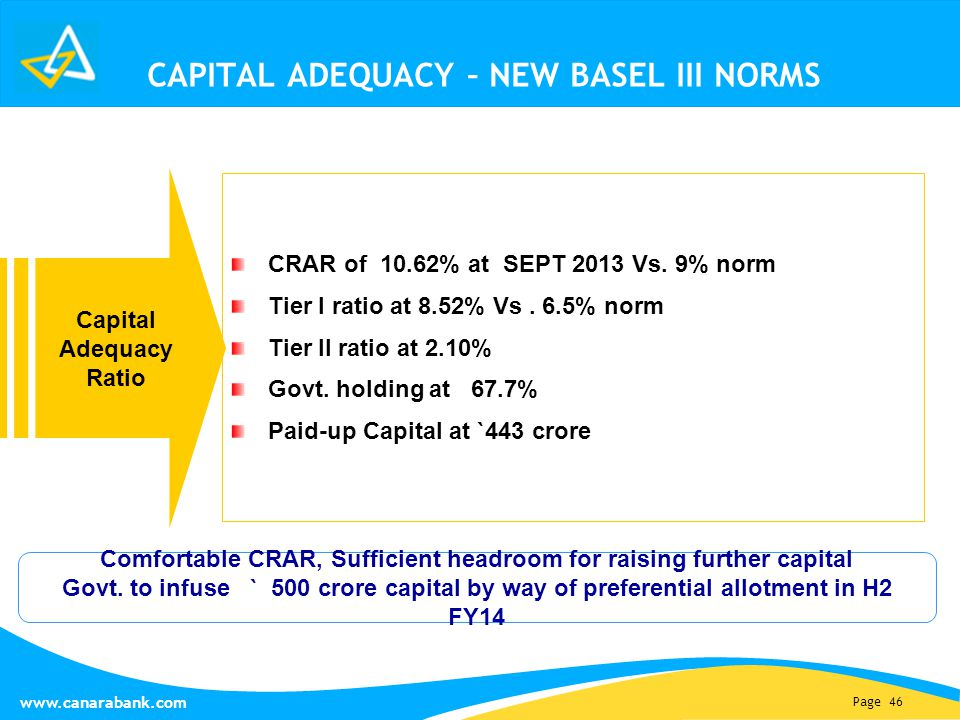 Page 46 www.canarabank.com CAPITAL ADEQUACY – NEW BASEL III NORMS Capital Adequacy Ratio CRAR of 10.62% at SEPT 2013 Vs.