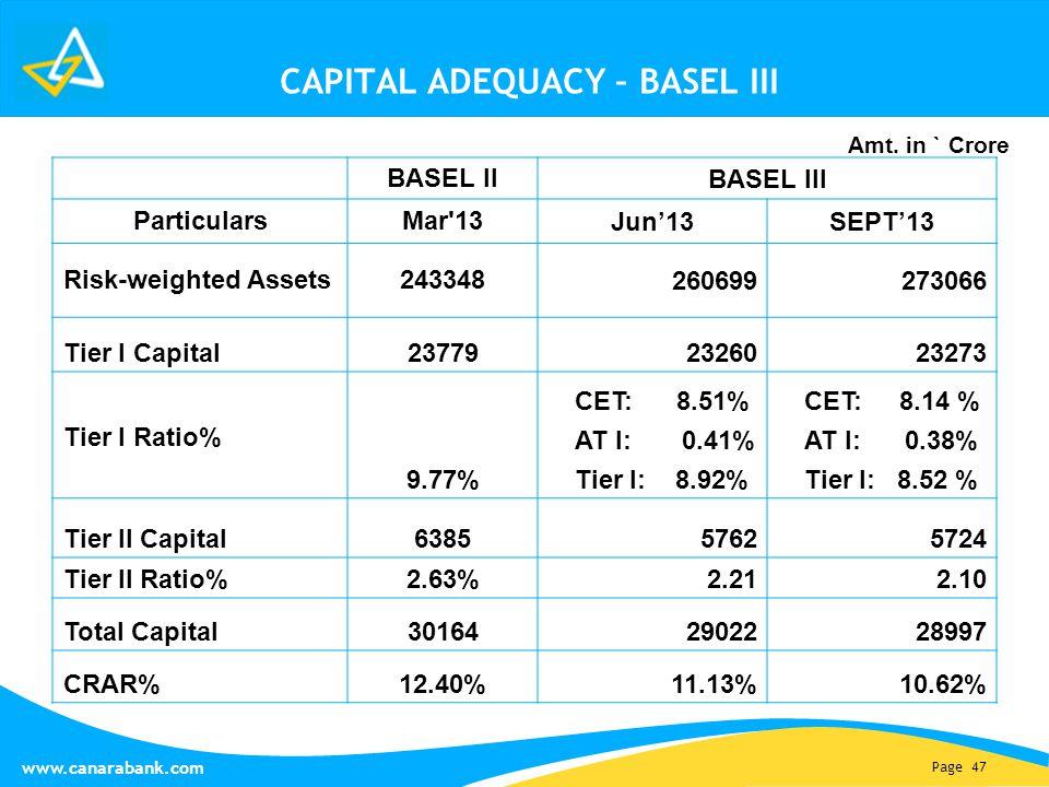 Page 47 www.canarabank.com CAPITAL ADEQUACY – BASEL III BASEL II BASEL III ParticularsMar'13 Jun'13SEPT'13 Risk-weighted Assets243348 260699273066 Tie