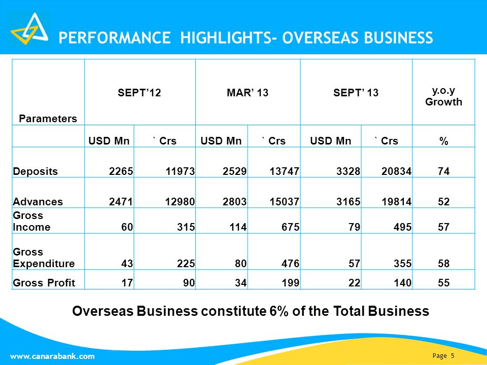Page 5 www.canarabank.com PERFORMANCE HIGHLIGHTS- OVERSEAS BUSINESS Parameters SEPT'12MAR' 13SEPT' 13 y.o.y Growth USD Mn ` Crs USD Mn ` Crs USD Mn `