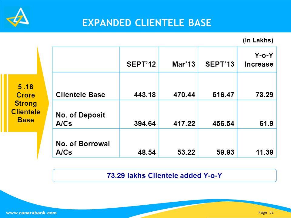 Page 52 www.canarabank.com EXPANDED CLIENTELE BASE 5.16 Crore Strong Clientele Base SEPT'12Mar'13SEPT'13 Y-o-Y Increase Clientele Base443.18470.44516.