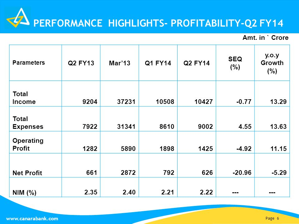 Page 6 www.canarabank.com PERFORMANCE HIGHLIGHTS- PROFITABILITY-Q2 FY14 Parameters Q2 FY13Mar'13Q1 FY14Q2 FY14 SEQ (%) y.o.y Growth (%) Total Income 9204372311050810427-0.7713.29 Total Expenses 792231341861090024.5513.63 Operating Profit 1282589018981425-4.9211.15 Net Profit 6612872792626-20.96-5.29 NIM (%) 2.352.402.212.22--- Amt.