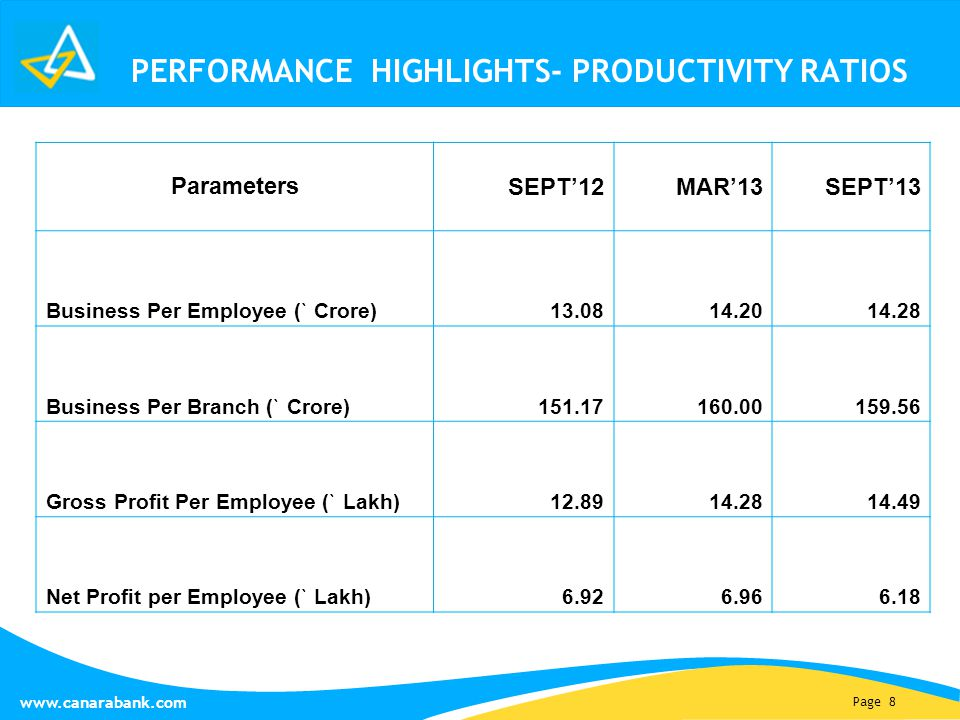 Page 8 www.canarabank.com PERFORMANCE HIGHLIGHTS- PRODUCTIVITY RATIOS Parameters SEPT'12MAR'13SEPT'13 Business Per Employee (` Crore) 13.0814.2014.28 Business Per Branch (` Crore)151.17160.00159.56 Gross Profit Per Employee (` Lakh) 12.8914.2814.49 Net Profit per Employee (` Lakh)6.926.966.18