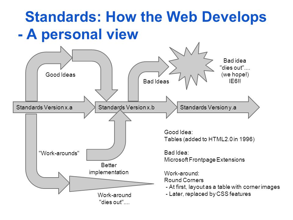 Standards: How the Web Develops - A personal view Standards Version x.aStandards Version x.bStandards Version y.a Bad Ideas