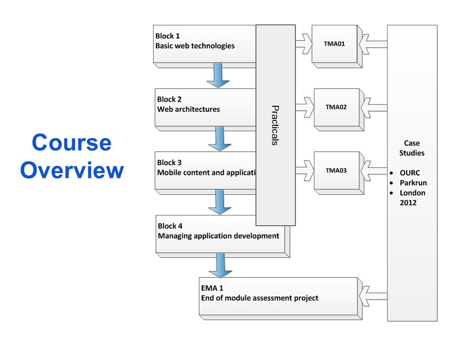 Course Scheduling One week per section TMA in parallel with last 3 weeks of each block Don't forget the Case Studies.