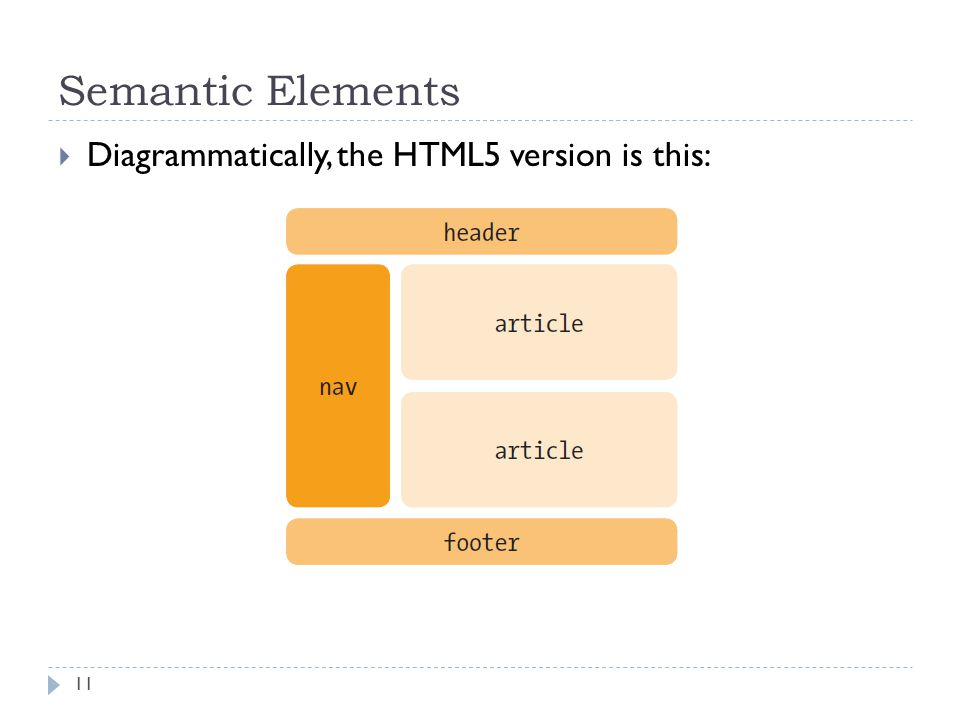 Semantic Elements  Diagrammatically, the HTML5 version is this: 11
