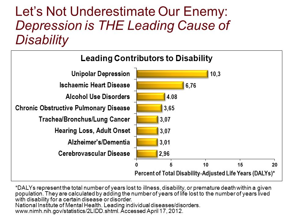 Let's Not Underestimate Our Enemy: Depression is THE Leading Cause of Disability *DALYs represent the total number of years lost to illness, disabilit