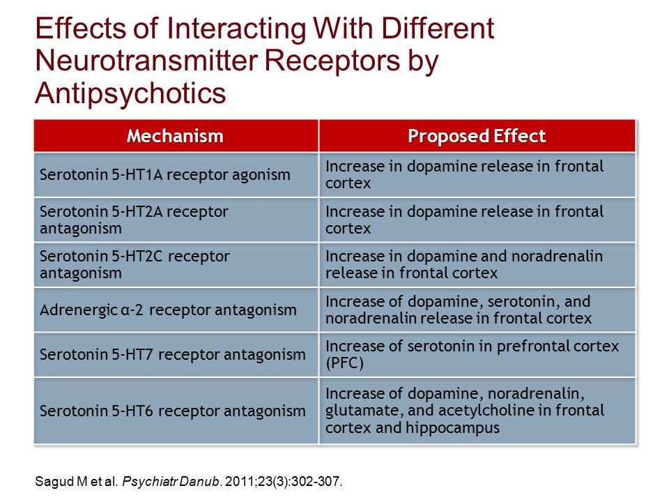 Effects of Interacting With Different Neurotransmitter Receptors by Antipsychotics Sagud M et al. Psychiatr Danub. 2011;23(3):302-307.