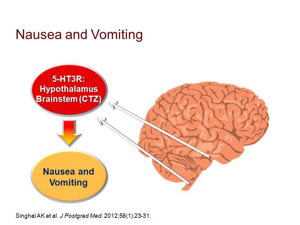 Nausea and Vomiting Singhal AK et al. J Postgrad Med. 2012;58(1):23-31. 5-HT3R:Hypothalamus Brainstem (CTZ) 5-HT3R:Hypothalamus Nausea and Vomiting Na