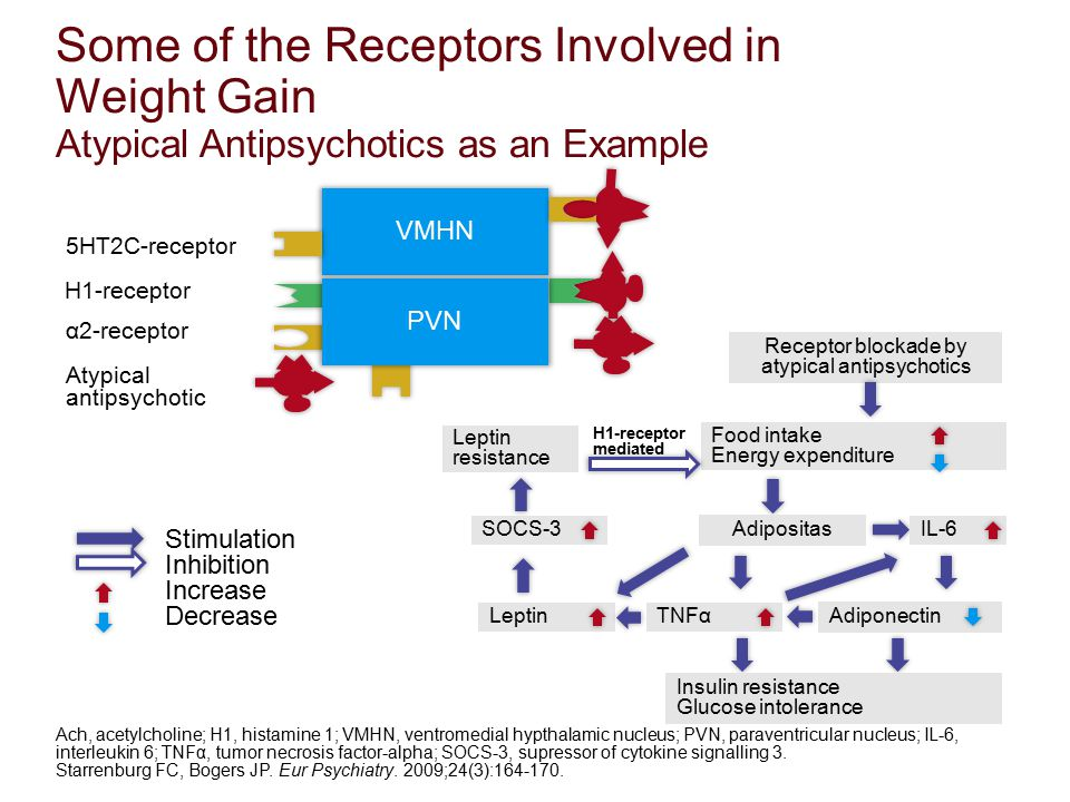 Some of the Receptors Involved in Weight Gain Atypical Antipsychotics as an Example Ach, acetylcholine; H1, histamine 1; VMHN, ventromedial hypthalami