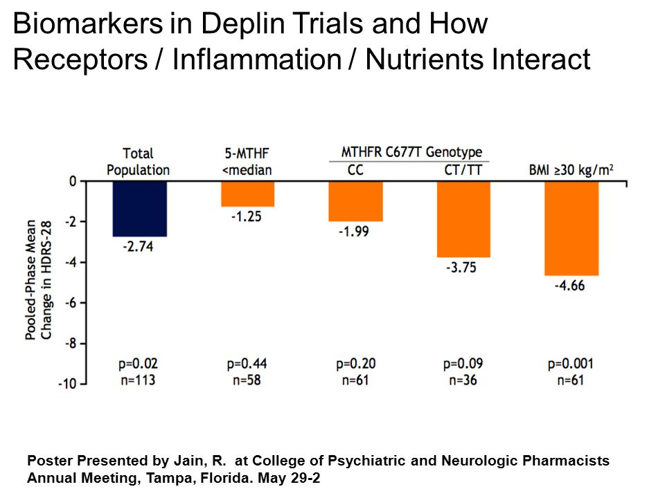 Poster Presented by Jain, R. at College of Psychiatric and Neurologic Pharmacists Annual Meeting, Tampa, Florida. May 29-2 Biomarkers in Deplin Trials