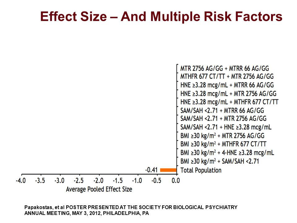 Papakostas, et al POSTER PRESENTED AT THE SOCIETY FOR BIOLOGICAL PSYCHIATRY ANNUAL MEETING, MAY 3, 2012, PHILADELPHIA, PA Effect Size – And Multiple R