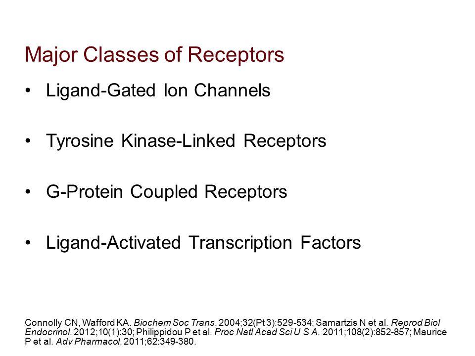 Major Classes of Receptors Ligand-Gated Ion Channels Tyrosine Kinase-Linked Receptors G-Protein Coupled Receptors Ligand-Activated Transcription Facto