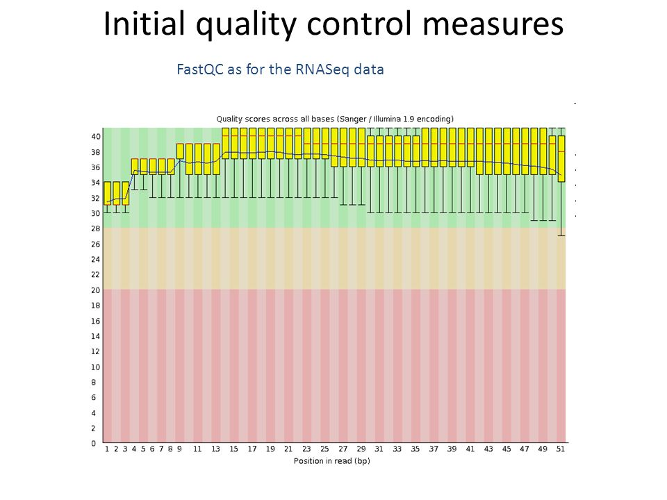 FastQC as for the RNASeq data Initial quality control measures
