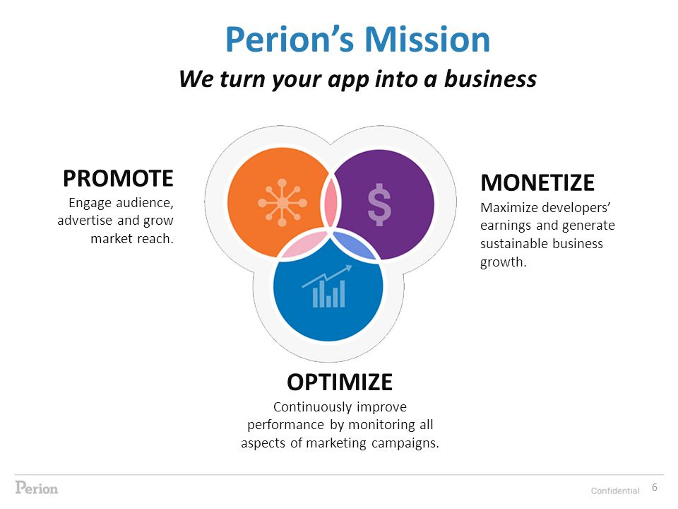 6 Perion's Mission We turn your app into a business OPTIMIZE Continuously improve performance by monitoring all aspects of marketing campaigns.