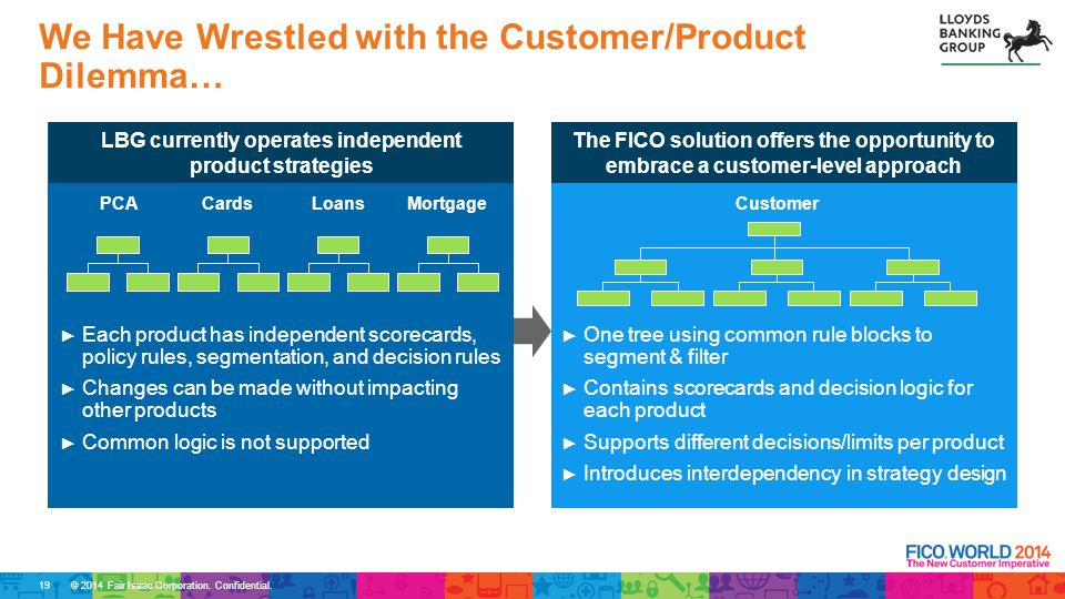 © 2014 Fair Isaac Corporation. Confidential. We Have Wrestled with the Customer/Product Dilemma… PCACardsLoansMortgage LBG currently operates independ