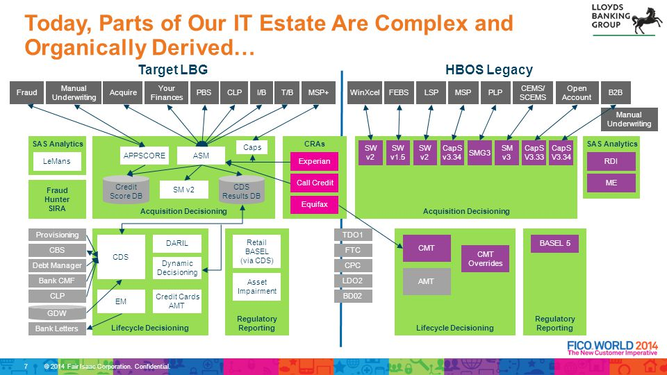 © 2014 Fair Isaac Corporation. Confidential. Today, Parts of Our IT Estate Are Complex and Organically Derived… Target LBGHBOS Legacy Fraud Manual Und
