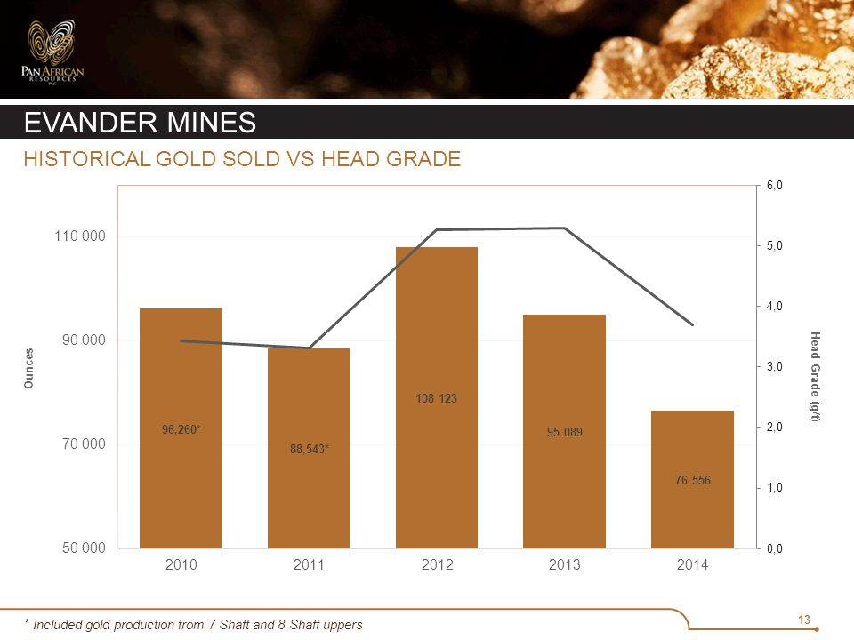 13 EVANDER MINES HISTORICAL GOLD SOLD VS HEAD GRADE * Included gold production from 7 Shaft and 8 Shaft uppers