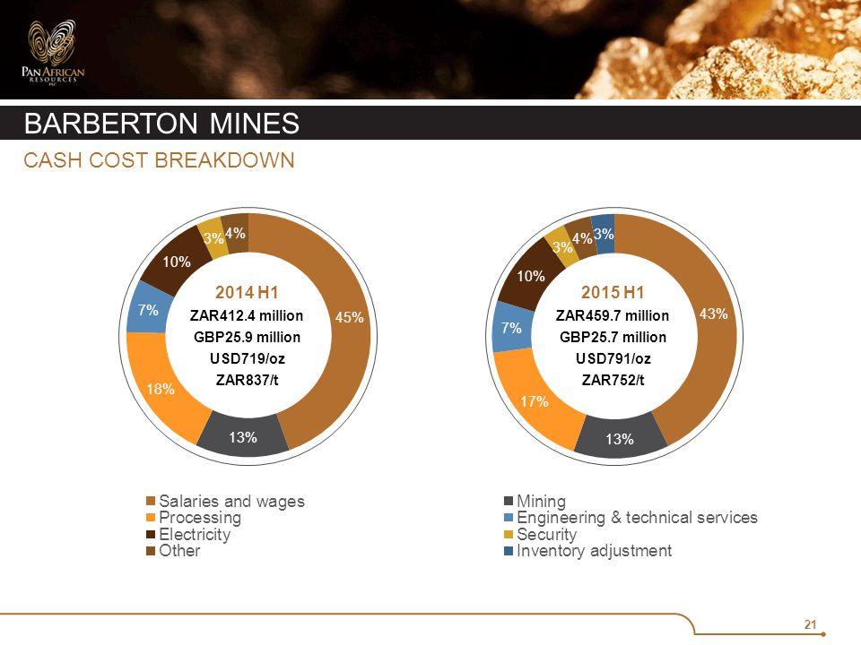 21 BARBERTON MINES CASH COST BREAKDOWN 2015 H1 ZAR459.7 million GBP25.7 million USD791/oz ZAR752/t 2014 H1 ZAR412.4 million GBP25.9 million USD719/oz ZAR837/t