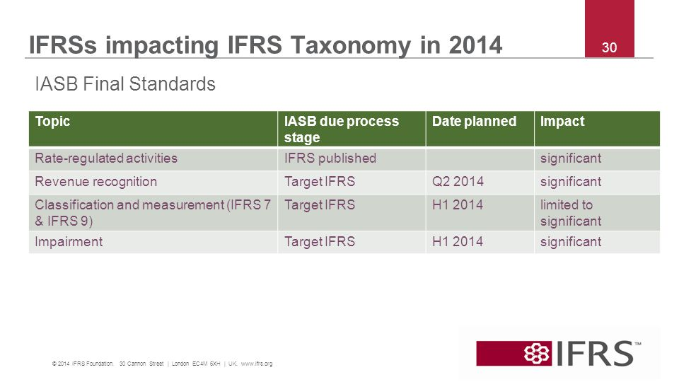 IFRSs impacting IFRS Taxonomy in 2014 TopicIASB due process stage Date plannedImpact Rate-regulated activitiesIFRS publishedsignificant Revenue recognitionTarget IFRSQ2 2014significant Classification and measurement (IFRS 7 & IFRS 9) Target IFRSH1 2014limited to significant ImpairmentTarget IFRSH1 2014significant © 2014 IFRS Foundation.