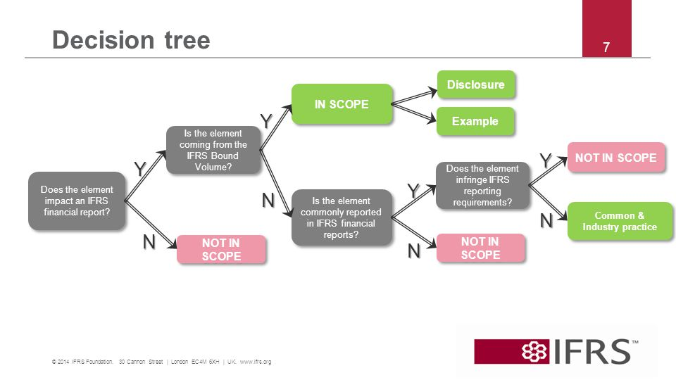 Decision tree © 2014 IFRS Foundation. 30 Cannon Street | London EC4M 6XH | UK.