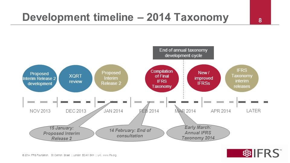 8 Development timeline – 2014 Taxonomy NOV 2013 DEC 2013 Compilation of Final IFRS Taxonomy LATER End of annual taxonomy development cycle Proposed Interim Release 2 development XQRT review Proposed Interim Release 2 IFRS Taxonomy interim releases New / improved IFRSs 15 January: Proposed Interim Release 2 14 February: End of consultation Early March: Annual IFRS Taxonomy 2014 © 2014 IFRS Foundation.
