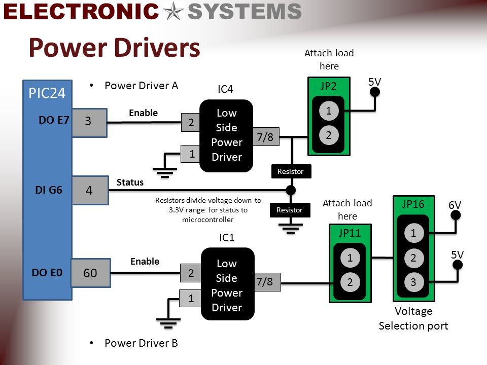 ELECTRONIC SYSTEMS Power Drivers Power Driver A IC4 1 7/8 2 3 Low Side Power Driver Enable PIC24 DO E7 5V 1 2 JP2 Attach load here 6V 1 2 JP11 Power Driver B 2 3 JP16 1 Voltage Selection port 5V Attach load here 4 Resistor Status Resistors divide voltage down to 3.3V range for status to microcontroller Resistor DI G6 IC1 60 2 1 7/8 Enable Low Side Power Driver DO E0