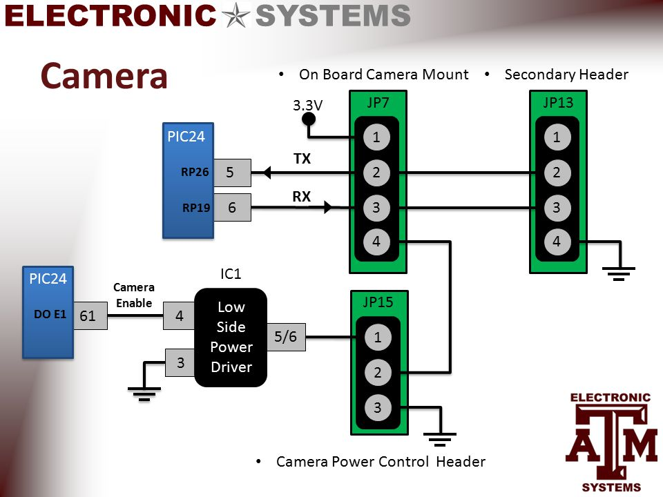 ELECTRONIC SYSTEMS Camera 614 Camera Enable 5/6 2 3 JP15 1 2 3 JP7 1 4 2 3 JP13 1 4 6 5 On Board Camera Mount Secondary Header TX RX IC1 3 Low Side Power Driver 3.3V Camera Power Control Header PIC24 RP19 RP26 PIC24 DO E1