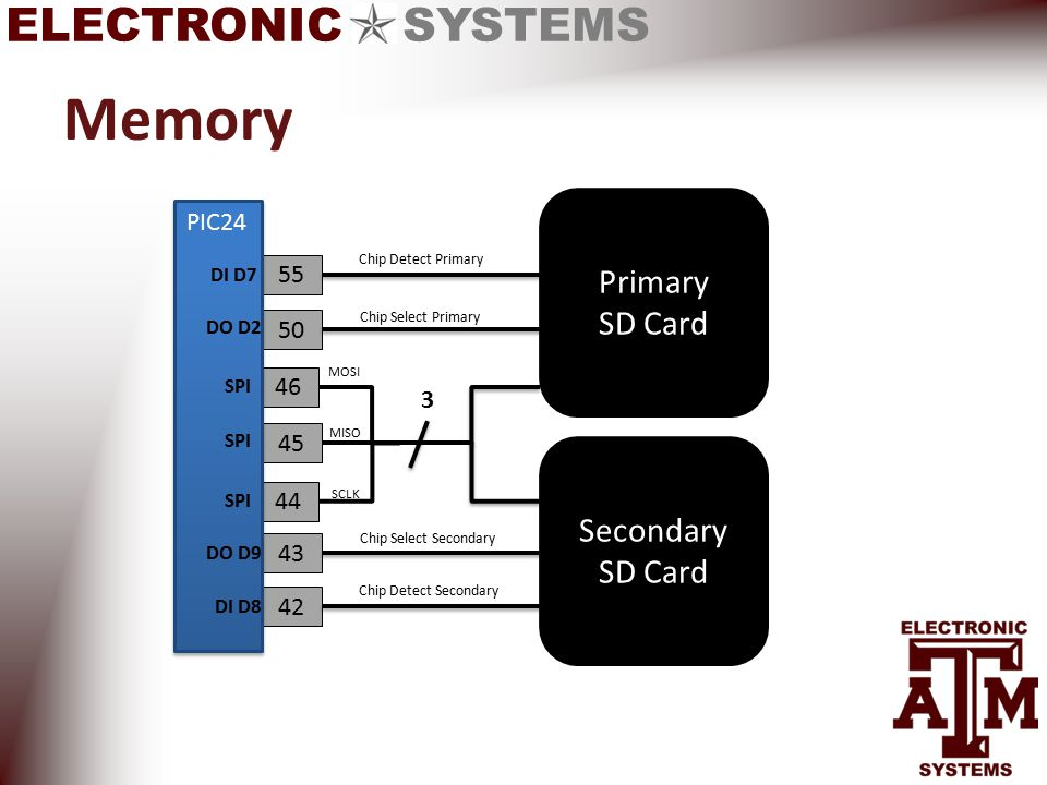 ELECTRONIC SYSTEMS Memory Primary SD Card Secondary SD Card 45 46 44 50 55 43 42 3 Chip Detect Primary Chip Detect Secondary Chip Select Primary Chip Select Secondary SCLK MISO MOSI PIC24 DI D7 DO D2 SPI DO D9 DI D8 SPI