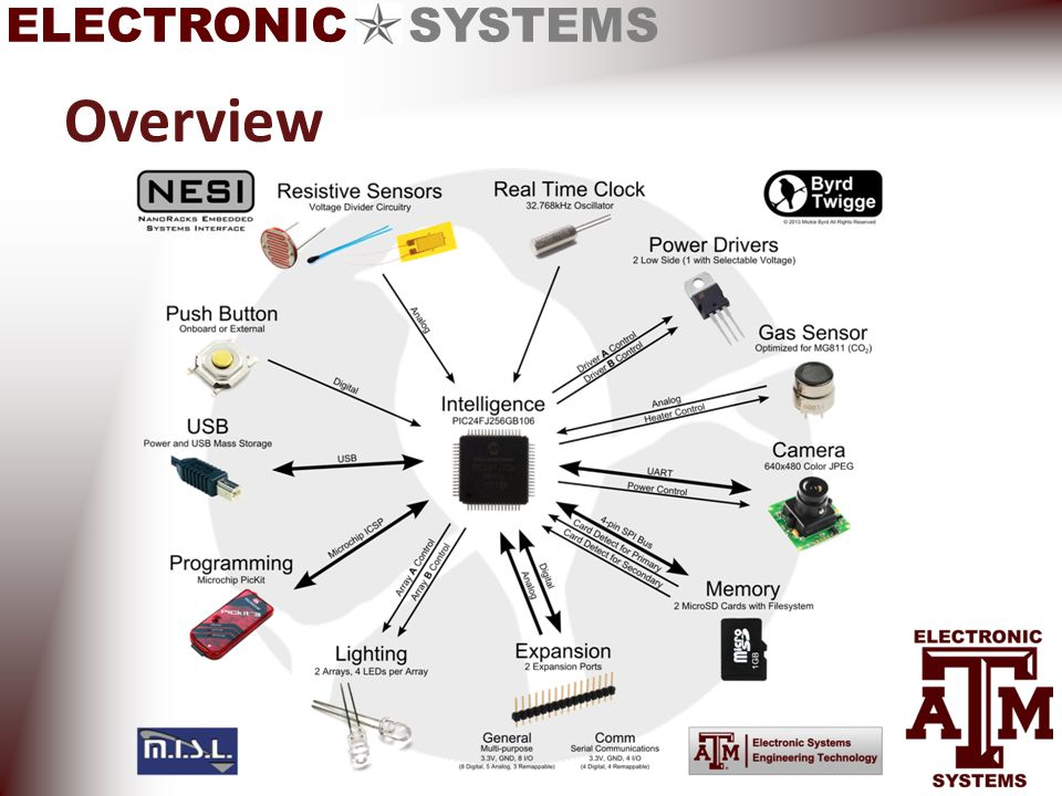 ELECTRONIC SYSTEMS Overview