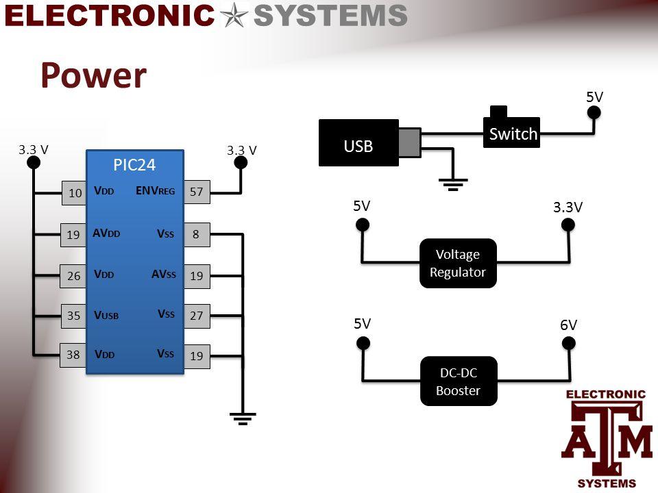 ELECTRONIC SYSTEMS Power 5V USB 19 38 35 26 10 19 57 8 19 27 PIC24 Switch V DD AV DD V SS AV SS V SS V DD V USB ENV REG 3.3 V V DD 3.3 V Voltage Regulator 5V 3.3V DC-DC Booster 5V 6V