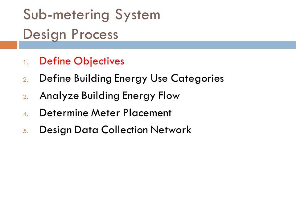 Sub-metering System Design Process 1.Define Objectives 2.