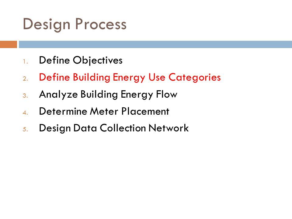 Design Process 1.Define Objectives 2. Define Building Energy Use Categories 3.