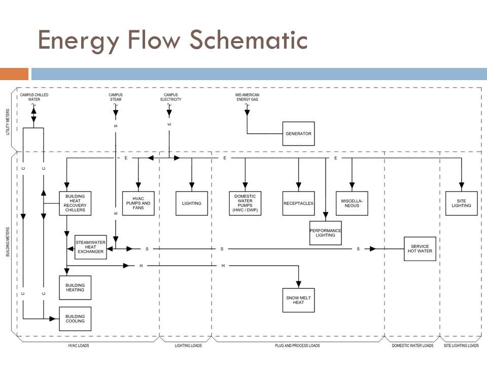 Energy Flow Schematic