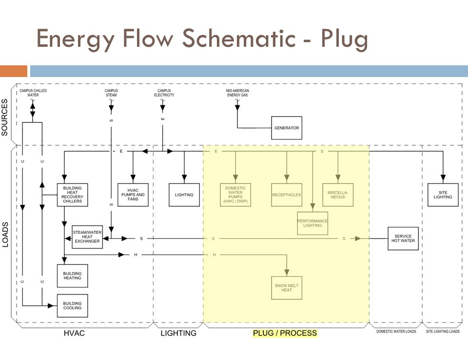 Energy Flow Schematic - Plug
