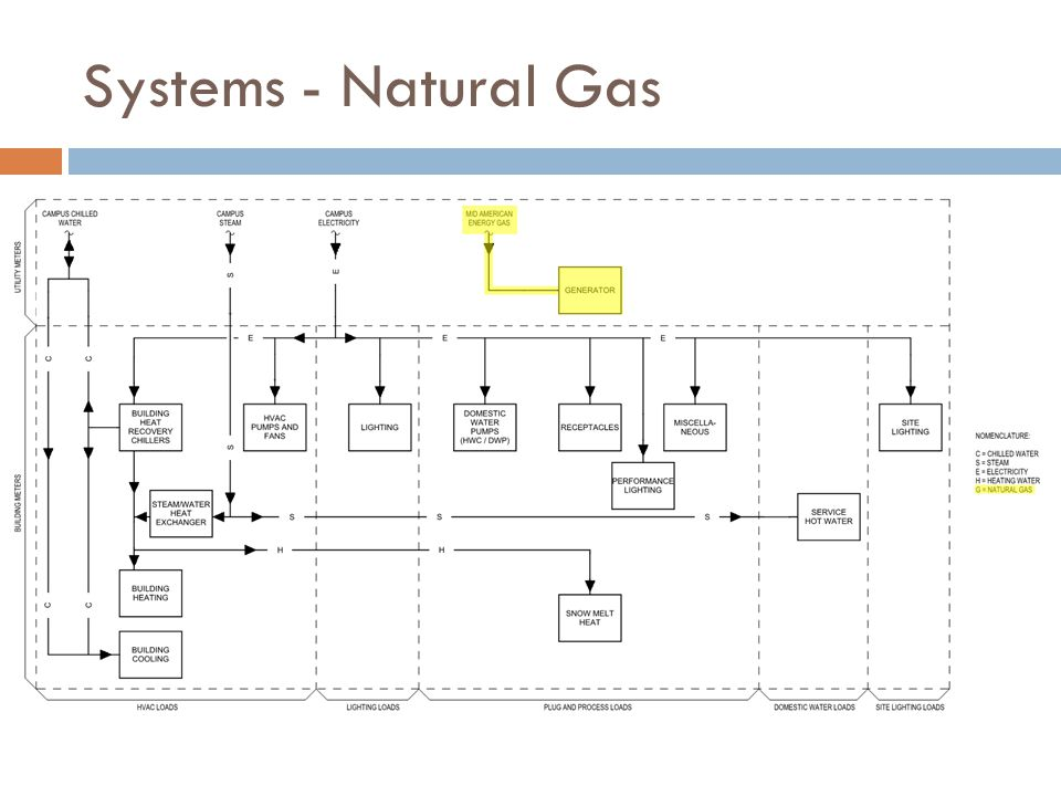 Systems - Natural Gas