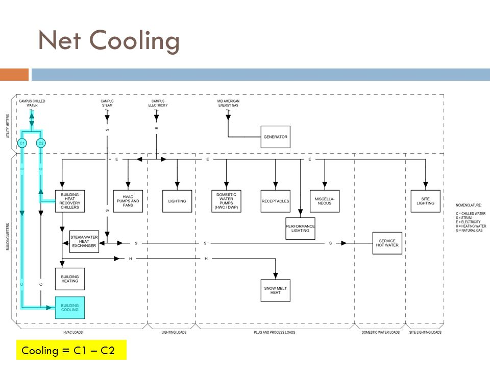 Net Cooling Cooling = C1 – C2