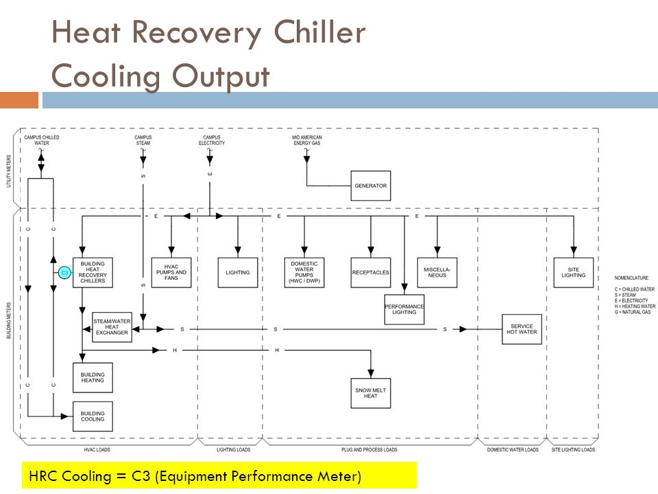 Heat Recovery Chiller Cooling Output HRC Cooling = C3 (Equipment Performance Meter)