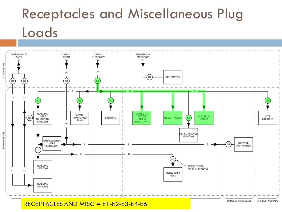 Receptacles and Miscellaneous Plug Loads RECEPTACLES AND MISC = E1-E2-E3-E4-E6