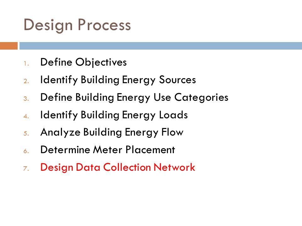 Design Process 1.Define Objectives 2. Identify Building Energy Sources 3.