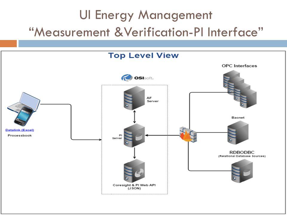 UI Energy Management Measurement &Verification-PI Interface
